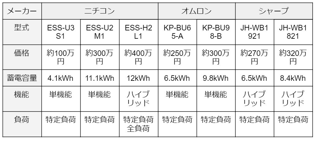 img_battery price_210113